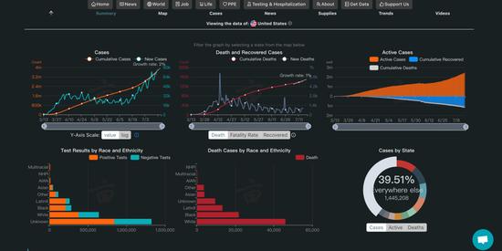 一亩三分地的作品《Gobal COVID-19 Tracker & Interactive Charts:Real Time Update& Digestable Information for Everyone》,对新冠肺炎疫情动态实时更新,内容包括统计数据、疫情地图、美国病例及各州核酸检测机构的联系方式、实时动态、应急物资、趋势、相关视频等。