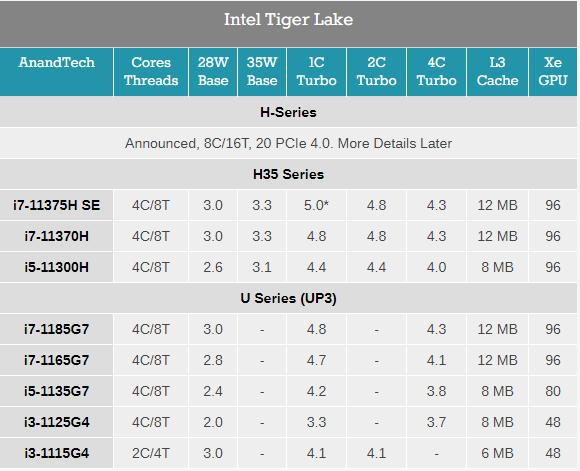英特尔CES发布三款新处理器:标压11代酷睿 10nm奔腾来袭