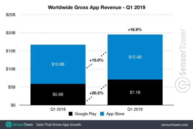 2019年第一季度全球应用总收入