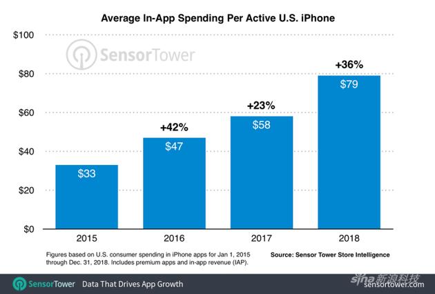 美国用户在App Store中的花销逐年增长,2018已经达到79美元