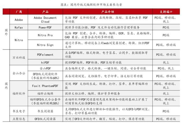软件市场行业格局(图:方正证券研究所)