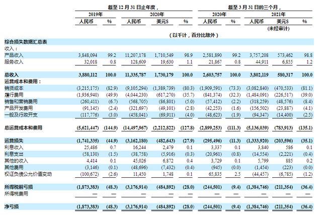 叮咚买菜第一季度GMV43.04亿元 月均交易用户人数达690万