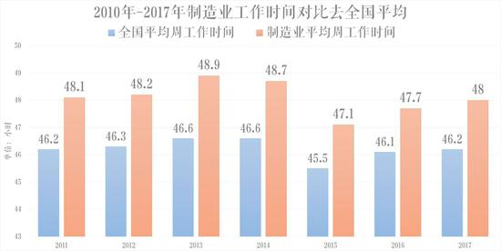 数据来源:中国劳动统计年鉴2011-2018