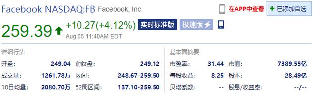 Facebook日内涨幅扩大至4.12%,市值达7389亿美元