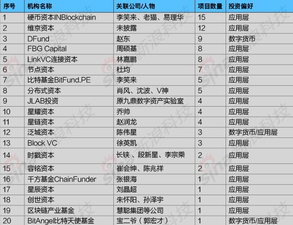 专注区块链的投资机构2018年投资情况列表(新浪科技根据IT桔子、鲸准等资料整理,不完全统计)