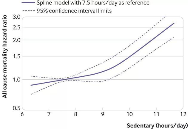 ▲久坐超过9.5小时,死亡风险明显增加