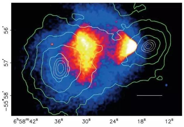 图3:合并星系团中的热气体分布和总质量分布对比图。中间的红蓝色代表着热气体的分布,高亮度表征高密度区域;绿色等高线描述合并星系团的总质量分布。合并星系团中热气体中心和引力中心不重合是暗物质存在的另一个关键证据。    图片来源:https://astrobites.org/2016/11/04/the-bullet-cluster-a-smoking-gun-for-dark-matter/