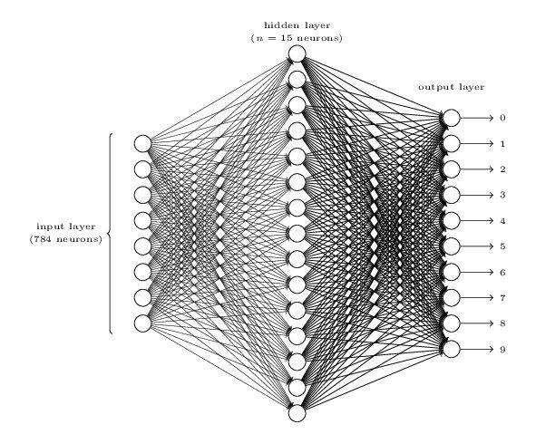 多层感知机模型(图片来源于网络)