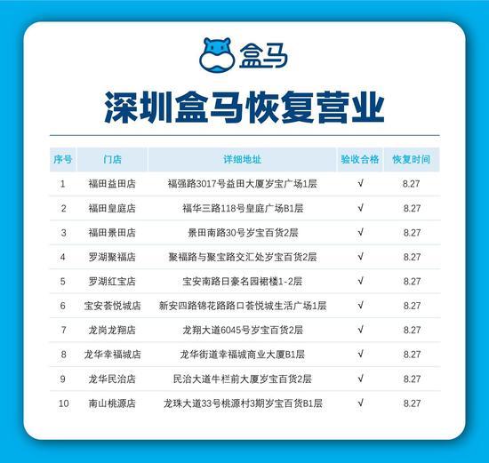 深圳盒马鲜生首批10家门店将恢复营业