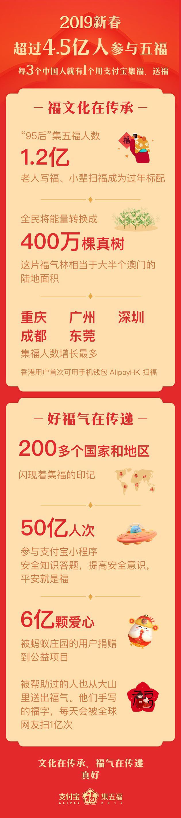 4.5亿人参与 每3个中国人中就有1个在集支付宝五福