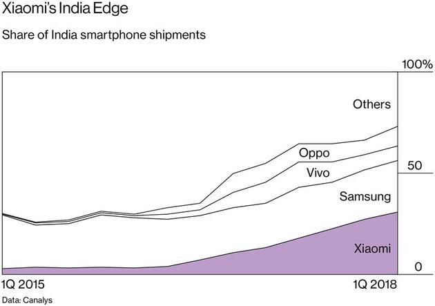 主要手机品牌在印度的市场份额(紫色为小米)