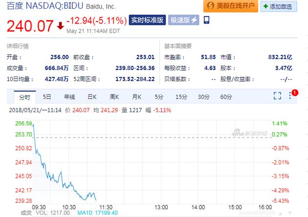 陆奇将卸任百度总裁兼COO 百度盘中股价大跌超5%