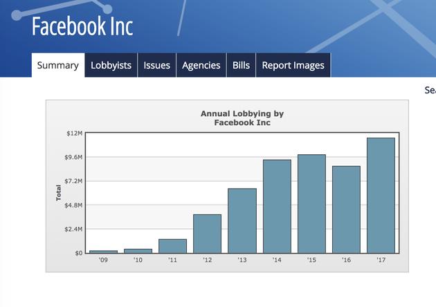 图注:Facebook游说支出连年增长