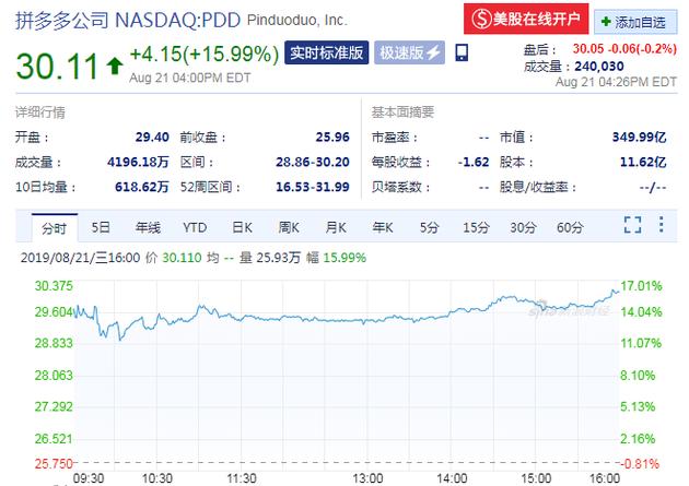 华夏网赚_营收高于预期 拼多多大涨15.99%创9个月最大单日涨幅