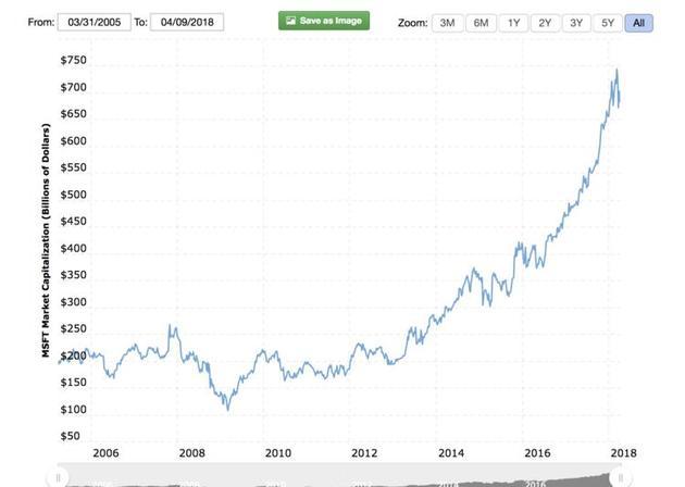 微软市值变化。单位为十亿美元