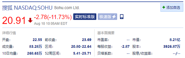 搜狐跌超11% 第二季度亏损8000万美元