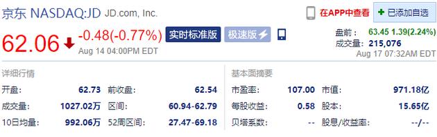 京东盘前涨超2%:二季度营收2011亿元 同比增长33.8%