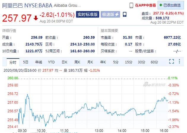 阿里第一财季净利润394.7亿元 股价当日收跌1%
