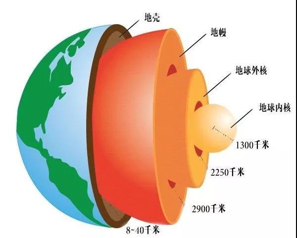 ○ 从地壳到地核的地球结构。| 图片来源:thegeographeronline