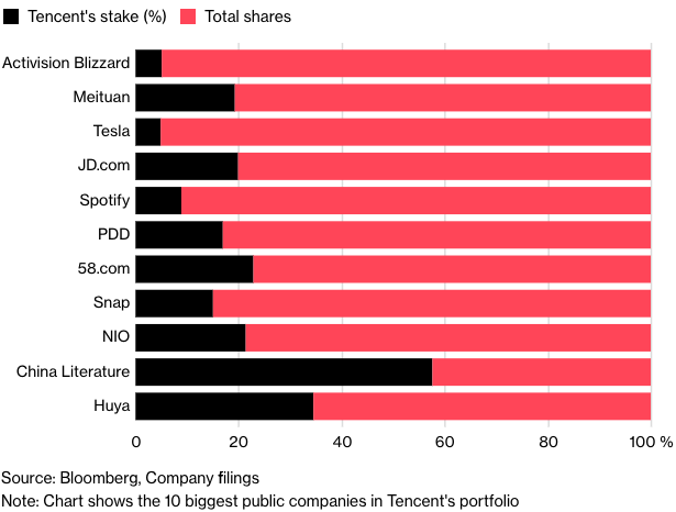 腾讯在全球一些大型科技公司的持股份额已经价值数十亿美元。(注:图表中显示的是腾讯投资组合中10家最大规模的上市公司)