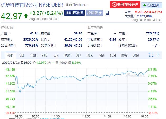 财报不及预期 Uber盘后股价跌超5%