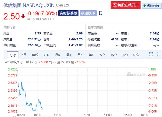 優信股價(來源:新浪財經)