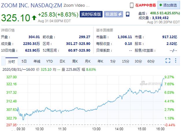 二季度财报超预期 Zoom盘后股价涨超25%