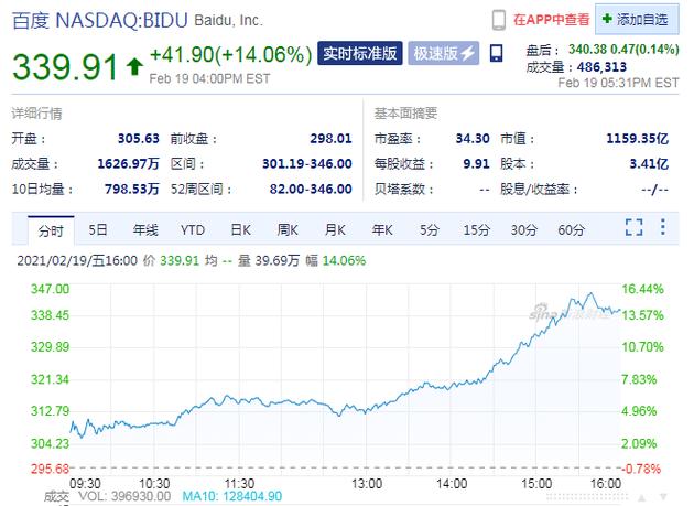多家投行上调目标价 百度股价周五大涨14%创新高