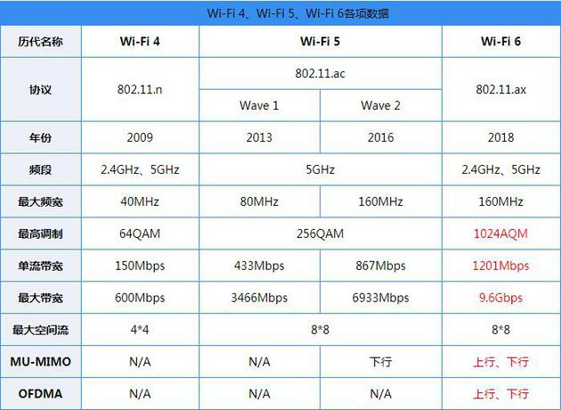 传华为P40系列手机将采用自研的WiFi6+技术