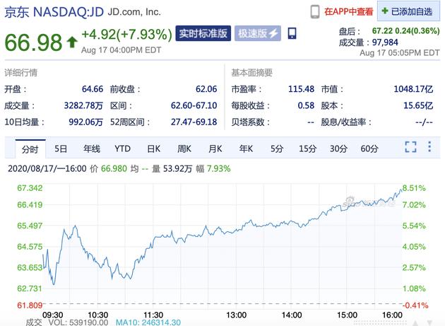 第二季度净利大增66.1% 周一京东股价收涨7.93%