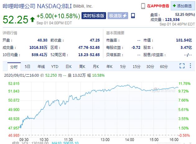 周二收盘 哔哩哔哩大涨10.58% 股价创新高