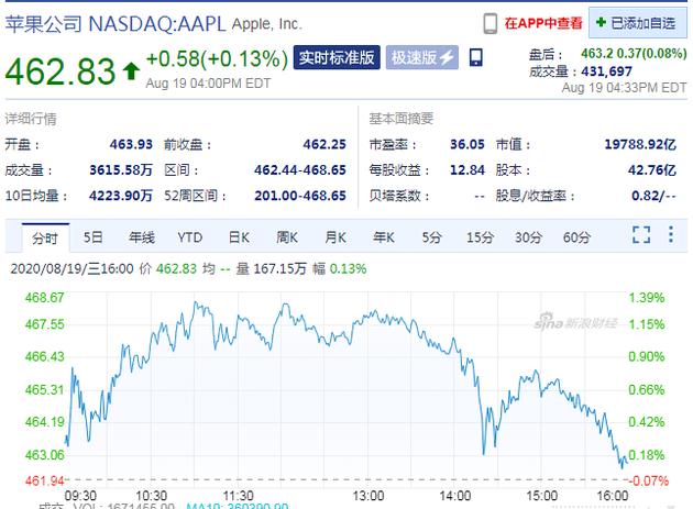 苹果股价收盘再创新高 市值逼近2万亿美元