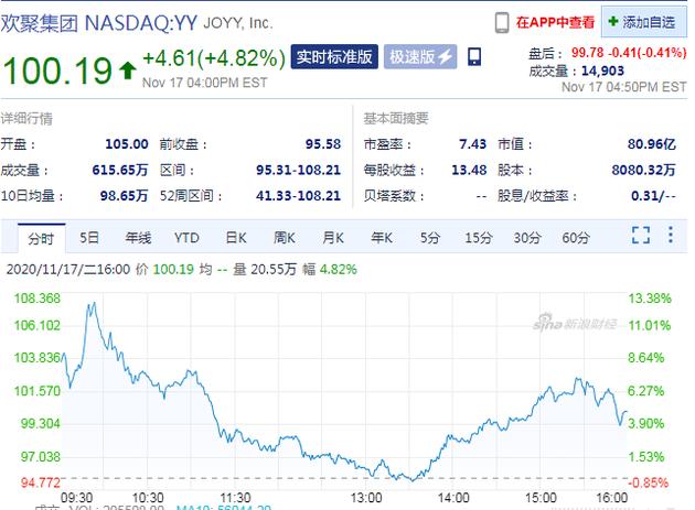 YY直播被百度收购 欢聚集团周二股价收涨4.82%