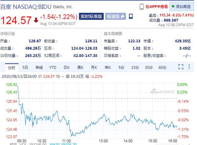 爱奇艺遭美国证监会调查 周四盘后百度股价下跌7%