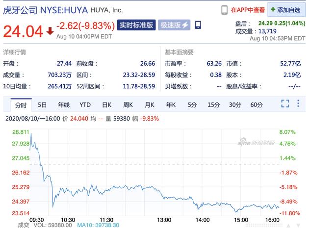 腾讯发出合并邀约 虎牙收跌9.83% 斗鱼收跌8.51%