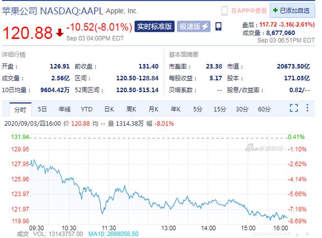 周四收盘科技股整体下跌 苹果股价大跌8%