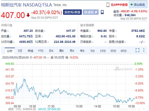 特斯拉股价连跌3日 周四重挫9.02%
