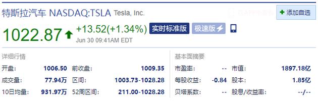 特斯拉股价盘中创历史新高 市值一度突破1900亿美元