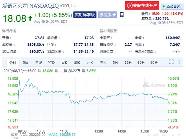 爱奇艺发布二季度财报 盘后股价跌超11%