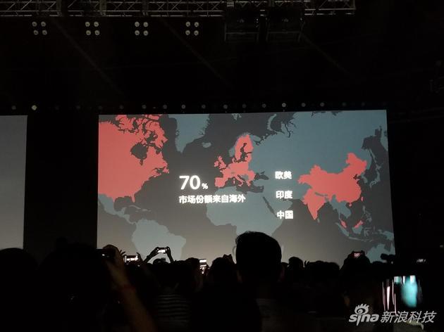 一加手机有70%的市场份额是来自海外