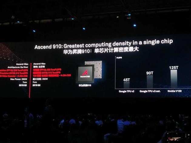 直击|华为复古传奇1.80手游发布两款AI芯片:称算力超谷歌_明年Q2上市