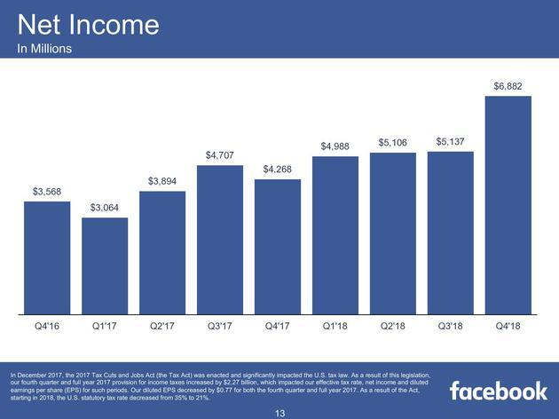 2016第四季度-2018第四季度,Facebook净利润变化