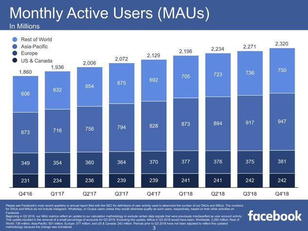 2016第四季度-2018第四季度,Facebook月活用户数变化