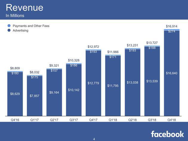 2016第四季度-2018第四季度,Facebook营收变化