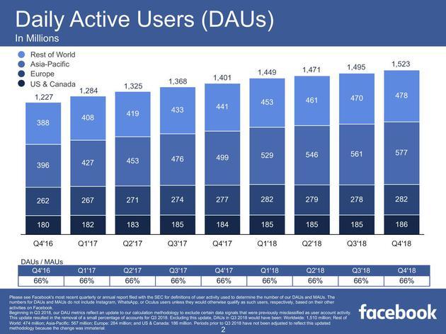 2016第四季度-2018第四季度,Facebook日活用户数变化