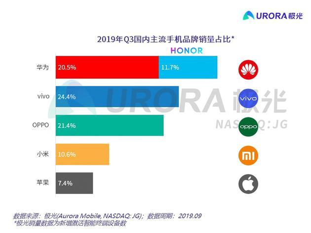 2019年Q3国内手机销量(来源:极光大数据)