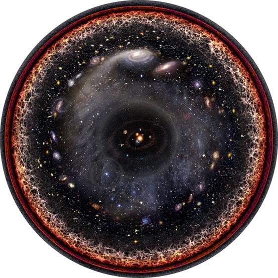 """艺术家对可观测宇宙的对数尺度概念图。星系让位于外围的大尺度结构,以及大爆炸产生的热而稠密的等离子体。这个""""边缘""""只是时间上的边缘。"""
