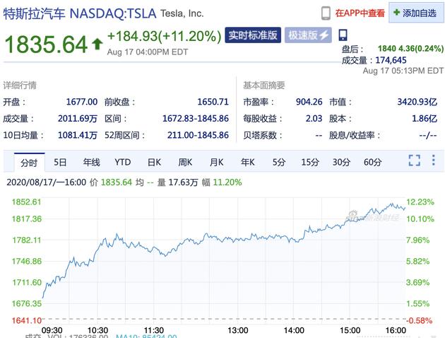 特斯拉大涨逾11%股价突破1800美元 续创历史新高