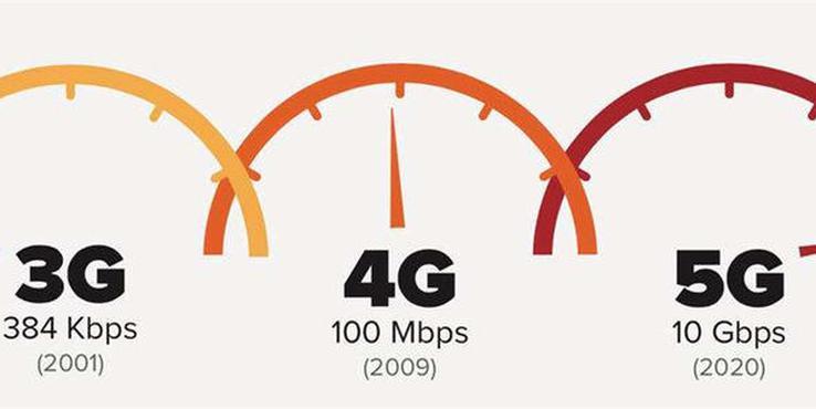 5G虽然非常热,但为什么用得不多?