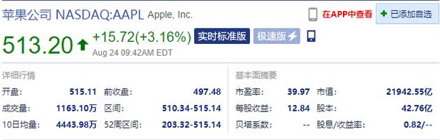 美股科技股强势上涨 苹果、亚马逊、阿里、特斯拉均创历史新高